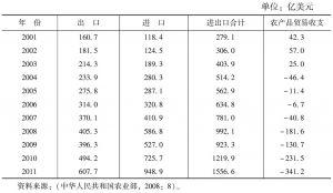 表1 中国农产品贸易额变化一览