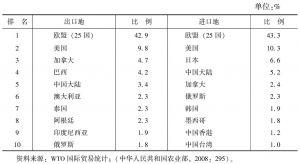 表2 国际农产品贸易排名前十的国家或地区(2006年)