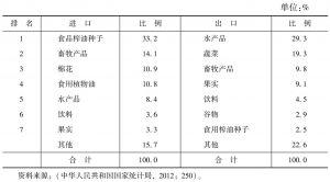 表3 中国农产品贸易结构(2011年)