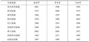 表2 主要流域估算水资源量的参考年度