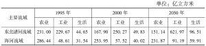 表6 主要流域各部门水需求量的估算结果(内陆增长)