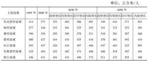 表7 主要流域不同增长模型中人均水需求量
