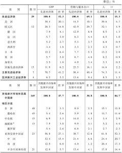 表A 2005年WEO各类国家集团分组占世界或分组GDP、货物与服务出口、人口的比例*</superscript>