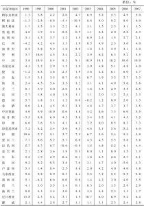 表1-2 GDP不变价增长速度:部分国家和地区(1990~2007年)