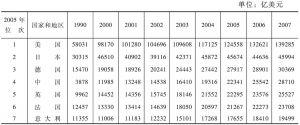 表1-3-1 市场汇率计GDP:部分国家和地区(1990~2007年)