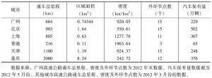 表7 广州高速公路及汽车保有量(2012年)