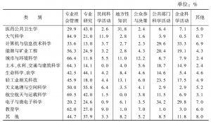 表3 主要科学领域在各科学主题内容中的分布