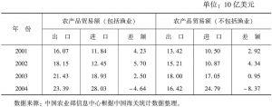 表1 加入WTO以来中国的农产品贸易额