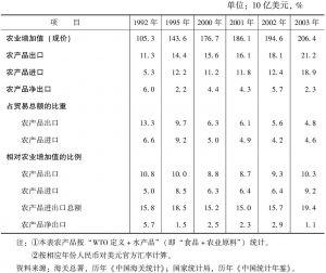 表4 中国农产品贸易:1992~2003年