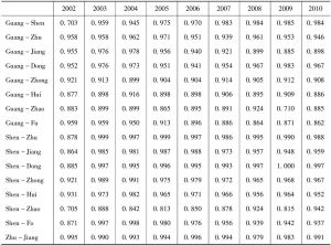 Annex 2 Nine cities' similar structure coefficient of second industy in the Pearl River Delta