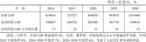 表2 金砖国家GDP中长期发展情况
