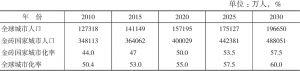 表4 金砖国家城市化中长期发展情况预测