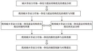 图1-2 本书研究的技术路线与逻辑关系
