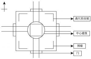 图7-3 汉代礼制建筑平面示意图