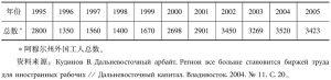 表4 1995~2005年阿穆尔州朝鲜工人总数