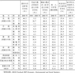 表3-1 欧洲联盟、美国和日本的社会经济指数(OECD)