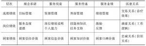 表13 民营医院服务体系绩效综合评价思路