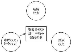 图1-8 社会经济