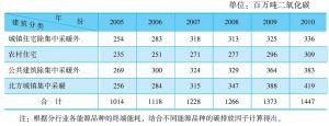 表20-12 不同类型建筑的二氧化碳排放量