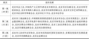 """表1 已经认定的市级""""枢纽型""""社会组织"""