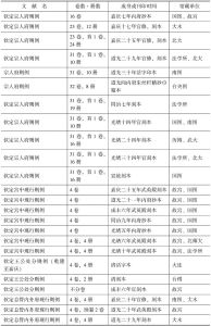 表5 嘉庆至清末刊宫廷类则例文献举要