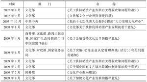 表5 十七大以来出台的扶持文化产业发展的政策