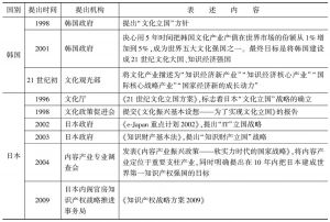 表2 韩国、日本对于文化产业的战略性表述
