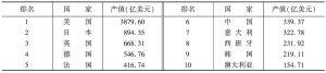 表4 2006年世界文化产业产值排名