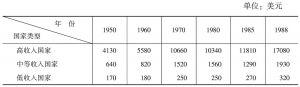 表1-1 人均国民生产总值