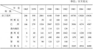 表2-3 日本对拉美的私人直接投资