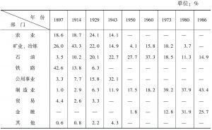 表2-4 美国对拉美直接投资的部门分布