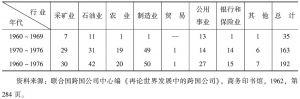 表2-7 拉美国家对外国企业的接管(接管个数)
