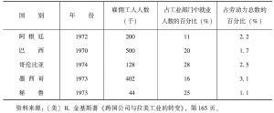 表2-9 拉美制造业部门中跨国公司的雇工人数