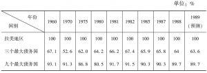 表3-5 拉美外债的国别分布