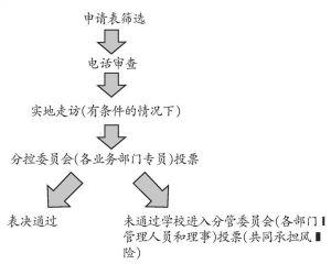 图2 真爱项目选点筛选流程