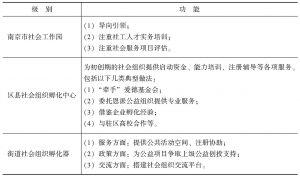表1 市级、区级和街道社会组织孵化机构的功能对比