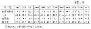表1-2 中国产业的构成