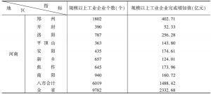 表1 2004年中部老工业基地主要经济总量指标