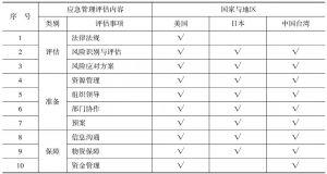 表1-3 按照应急管理过程分类比较