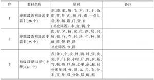 表31 教材中量词的统计