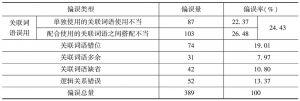 表15 中亚留学生自然语料中汉语常用关联词语的偏误统计