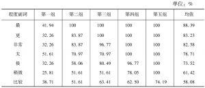 表2 句法位置测试结果