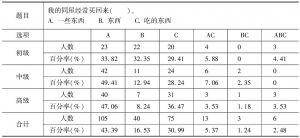 表18 趋向补语带宾语时,对宾语的考查