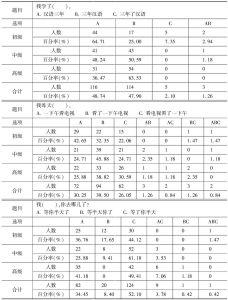 表23 时量补语带宾语的位置考查