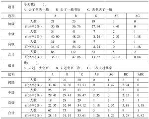 表24 动量补语带宾语位置的考查