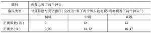 表27 对时量补语与宾语位置关系的考查