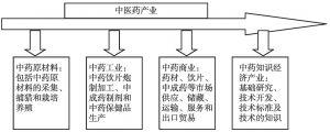 图1 中药产业链