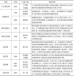 表2-1 国内学术界对城市群概念的界定