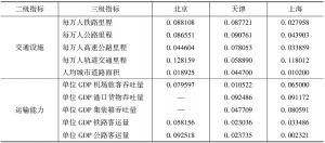 表3-23 2012年北京、天津、上海交通基础设施指数比较