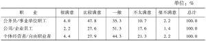 表2-3-1 工作满意度——职业差异